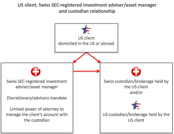 US client, custodian, asset manager relationship