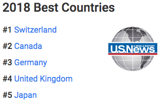 2018 Best Countries